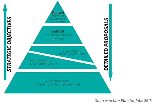 Pyramid of National, Regional & Local Plans